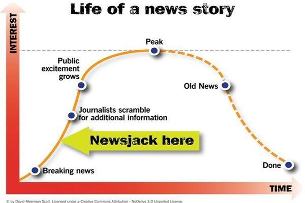 Life of a news story - Newsjacking