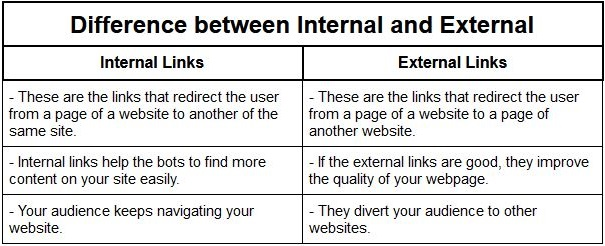 Internal and External links