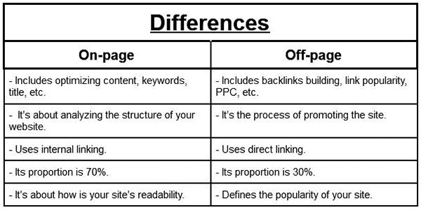 On-page Vs. Off-page SEO Difference
