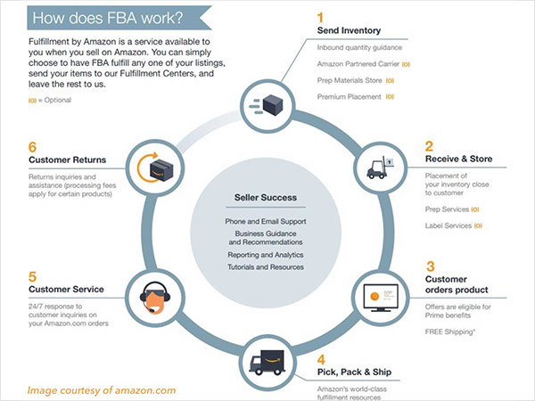How FBA works?