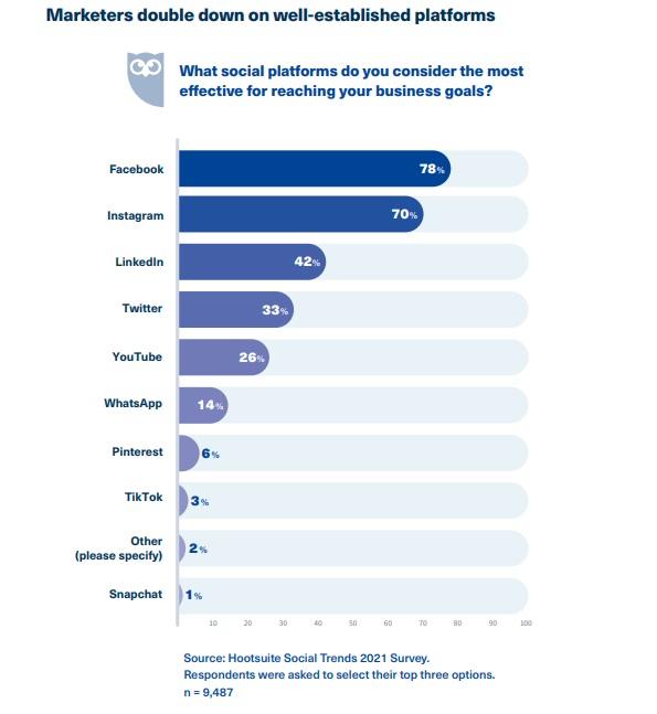Hootsuite Social Trends 2021 - Effective Social Platforms